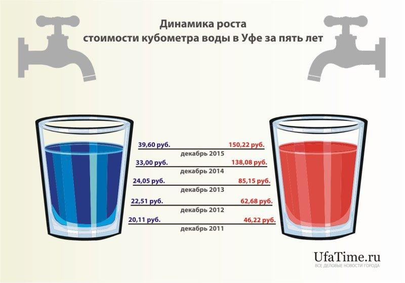 Правомерна ли оплата ГВС горячеого водоснабжения в